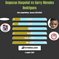 Dogucan Haspolat vs Garry Mendes Rodrigues h2h player stats
