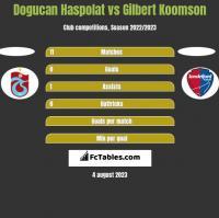 Dogucan Haspolat vs Gilbert Koomson h2h player stats