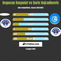 Dogucan Haspolat vs Haris Hajradinovic h2h player stats