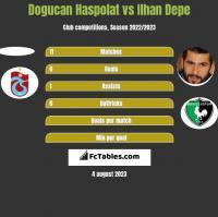 Dogucan Haspolat vs Ilhan Depe h2h player stats