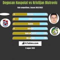 Dogucan Haspolat vs Kristijan Bistrovic h2h player stats
