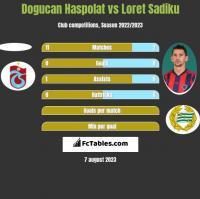 Dogucan Haspolat vs Loret Sadiku h2h player stats