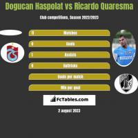 Dogucan Haspolat vs Ricardo Quaresma h2h player stats