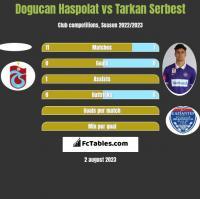Dogucan Haspolat vs Tarkan Serbest h2h player stats