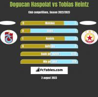 Dogucan Haspolat vs Tobias Heintz h2h player stats