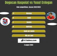 Dogucan Haspolat vs Yusuf Erdogan h2h player stats