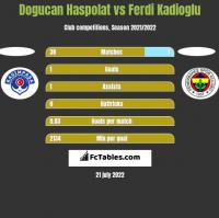 Dogucan Haspolat vs Ferdi Kadioglu h2h player stats