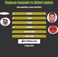 Dogucan Haspolat vs Ahmet Canbaz h2h player stats