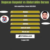 Dogucan Haspolat vs Abdurrahim Dursun h2h player stats
