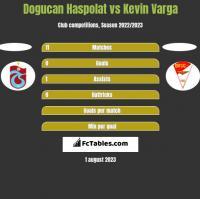 Dogucan Haspolat vs Kevin Varga h2h player stats