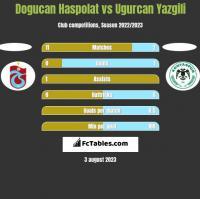 Dogucan Haspolat vs Ugurcan Yazgili h2h player stats