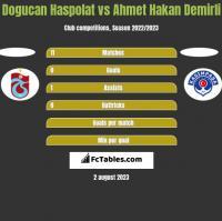 Dogucan Haspolat vs Ahmet Hakan Demirli h2h player stats