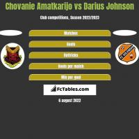 Chovanie Amatkarijo vs Darius Johnson h2h player stats