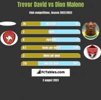 Trevor David vs Dion Malone h2h player stats