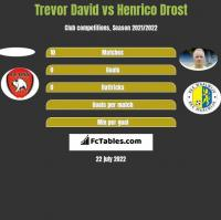 Trevor David vs Henrico Drost h2h player stats