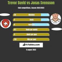 Trevor David vs Jonas Svensson h2h player stats