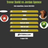 Trevor David vs Jordan Spence h2h player stats