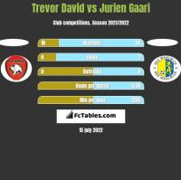 Trevor David vs Jurien Gaari h2h player stats