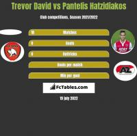 Trevor David vs Pantelis Hatzidiakos h2h player stats