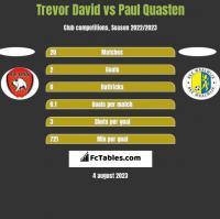 Trevor David vs Paul Quasten h2h player stats