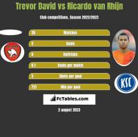 Trevor David vs Ricardo van Rhijn h2h player stats