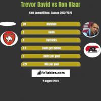 Trevor David vs Ron Vlaar h2h player stats