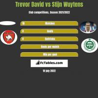 Trevor David vs Stijn Wuytens h2h player stats
