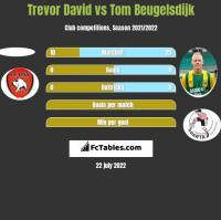 Trevor David vs Tom Beugelsdijk h2h player stats