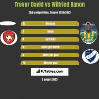 Trevor David vs Wilfried Kanon h2h player stats