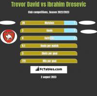 Trevor David vs Ibrahim Dresevic h2h player stats