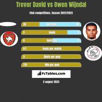 Trevor David vs Owen Wijndal h2h player stats