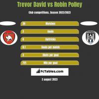 Trevor David vs Robin Polley h2h player stats