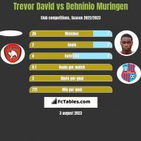 Trevor David vs Dehninio Muringen h2h player stats