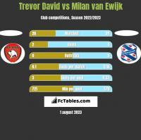 Trevor David vs Milan van Ewijk h2h player stats