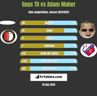 Guus Til vs Adam Maher h2h player stats