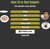 Guus Til vs Alan Dzagoev h2h player stats