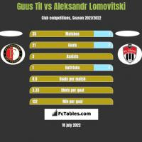 Guus Til vs Aleksandr Lomovitski h2h player stats
