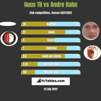 Guus Til vs Andre Hahn h2h player stats
