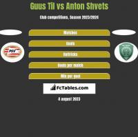 Guus Til vs Anton Shvets h2h player stats