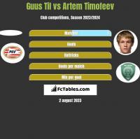 Guus Til vs Artem Timofeev h2h player stats