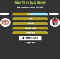 Guus Til vs Ayaz Guliev h2h player stats