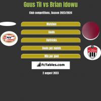 Guus Til vs Brian Idowu h2h player stats