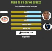 Guus Til vs Carlos Gruezo h2h player stats