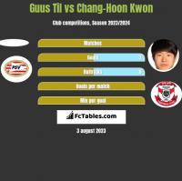 Guus Til vs Chang-Hoon Kwon h2h player stats