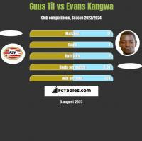 Guus Til vs Evans Kangwa h2h player stats