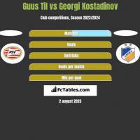 Guus Til vs Georgi Kostadinov h2h player stats