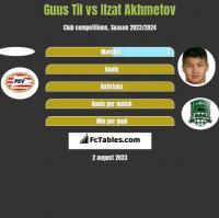 Guus Til vs Ilzat Akhmetov h2h player stats