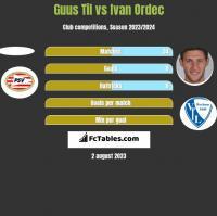 Guus Til vs Ivan Ordec h2h player stats
