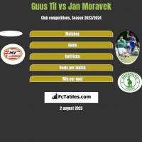 Guus Til vs Jan Moravek h2h player stats