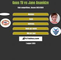 Guus Til vs Jano Ananidze h2h player stats